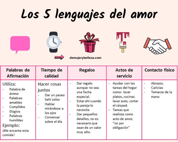 cuantos lenguajes del amor hay